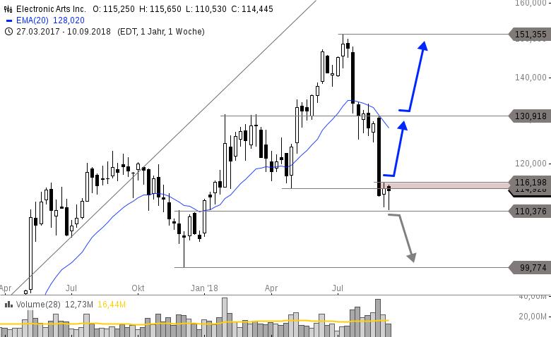 ELECTRONIC-ARTS-Nach-Abverkauf-jetzt-30-Potenzial-Trading-Setup-Chartanalyse-Philipp-Berger-GodmodeTrader.de-1
