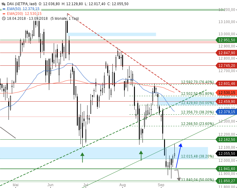 Market-Chartcheck-Bullen-Power-an-breiter-Front-Chartanalyse-Armin-Hecktor-GodmodeTrader.de-1