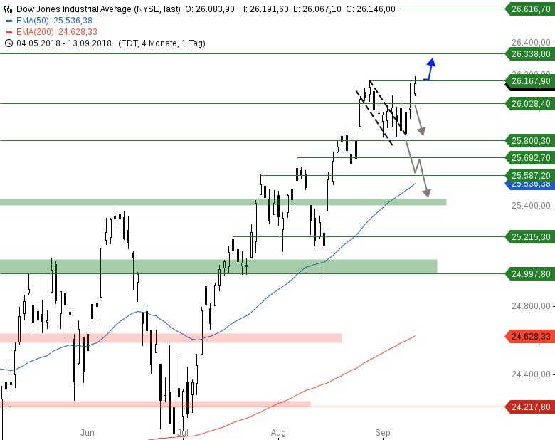 Market-Chartcheck-Bullen-Power-an-breiter-Front-Chartanalyse-Armin-Hecktor-GodmodeTrader.de-2