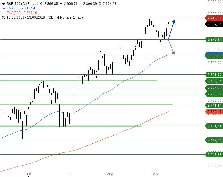Market-Chartcheck-Bullen-Power-an-breiter-Front-Chartanalyse-Armin-Hecktor-GodmodeTrader.de-3