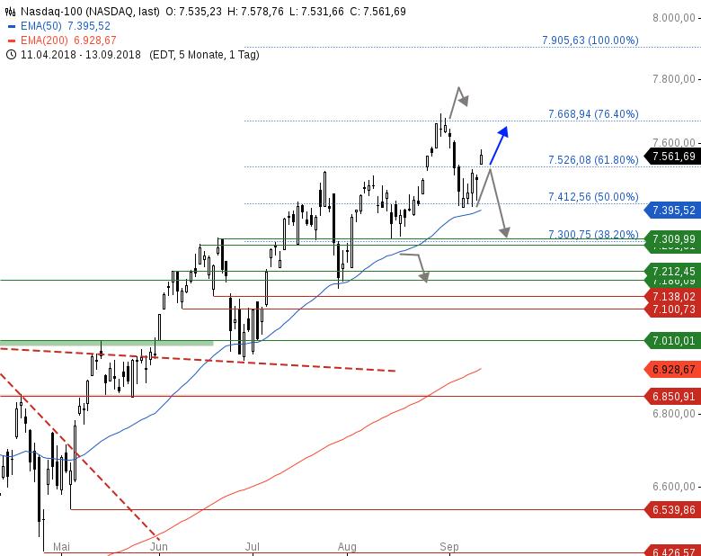 Market-Chartcheck-Bullen-Power-an-breiter-Front-Chartanalyse-Armin-Hecktor-GodmodeTrader.de-4