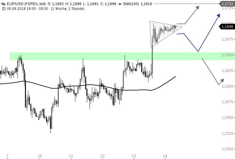 EUR-USD-Tagesausblick-Rally-auf-1-17-nach-Draghi-Chartanalyse-Henry-Philippson-GodmodeTrader.de-1