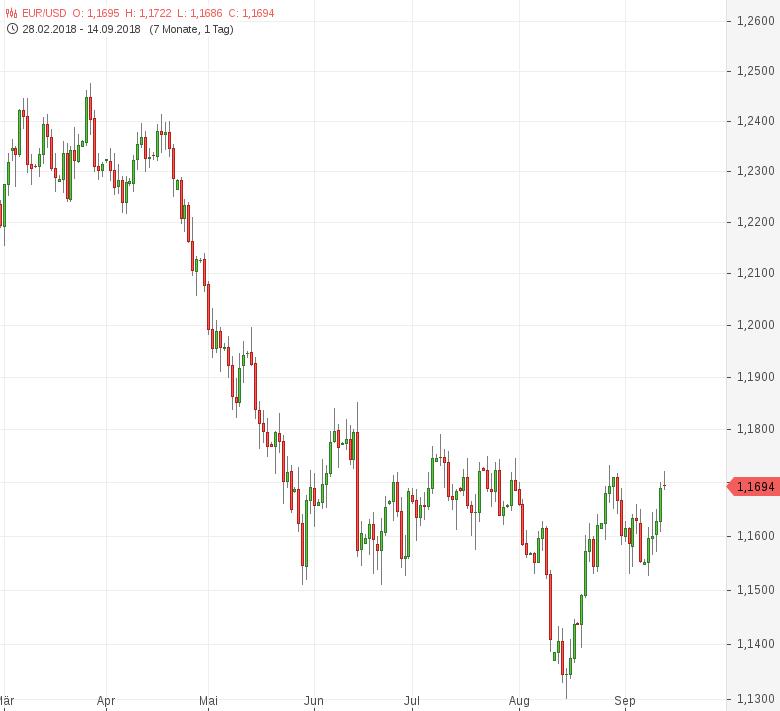 FX-Mittagsbericht-US-Dollar-erneut-schwächer-Tomke-Hansmann-GodmodeTrader.de-1
