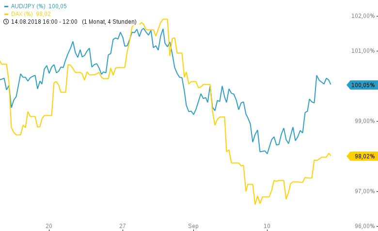 Das-FX-Paar-der-Woche-Risk-is-back-Chartanalyse-Henry-Philippson-GodmodeTrader.de-1