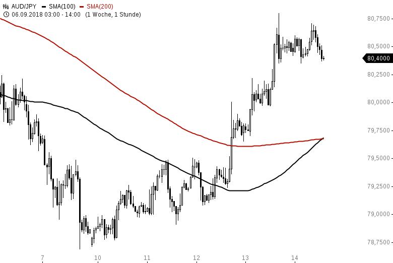 Das-FX-Paar-der-Woche-Risk-is-back-Chartanalyse-Henry-Philippson-GodmodeTrader.de-2