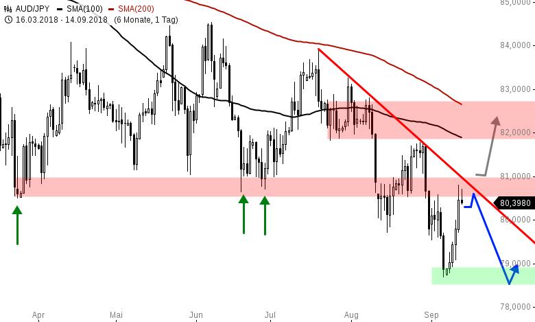 Das-FX-Paar-der-Woche-Risk-is-back-Chartanalyse-Henry-Philippson-GodmodeTrader.de-3