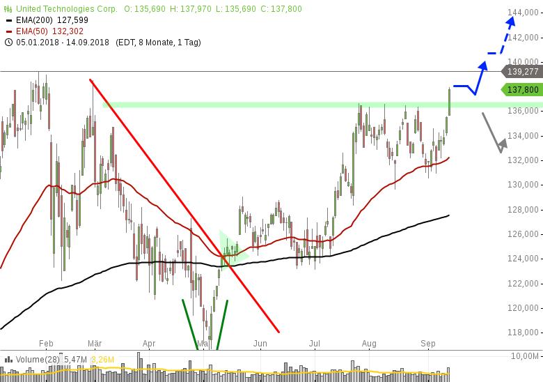 Dow-Jones-Wert-mit-bullischem-Ausbruch-Chartanalyse-Henry-Philippson-GodmodeTrader.de-1