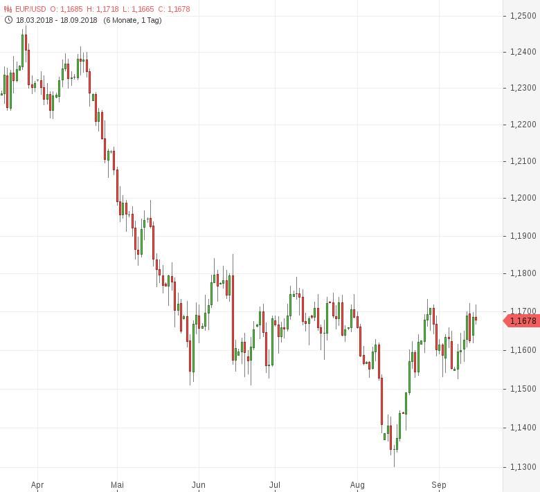 EUR-USD-kann-Gewinne-nicht-halten-Chartanalyse-Tomke-Hansmann-GodmodeTrader.de-1