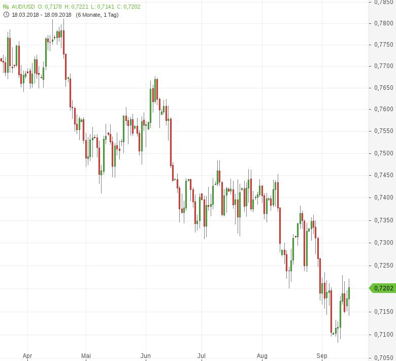 AUD-USD-Hauspreisindex-gesunken-Chartanalyse-Tomke-Hansmann-GodmodeTrader.de-1