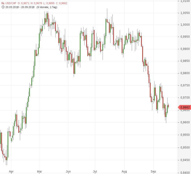 USD-CHF-SNB-behält-expansive-Geldpolitik-bei-Chartanalyse-Tomke-Hansmann-GodmodeTrader.de-1