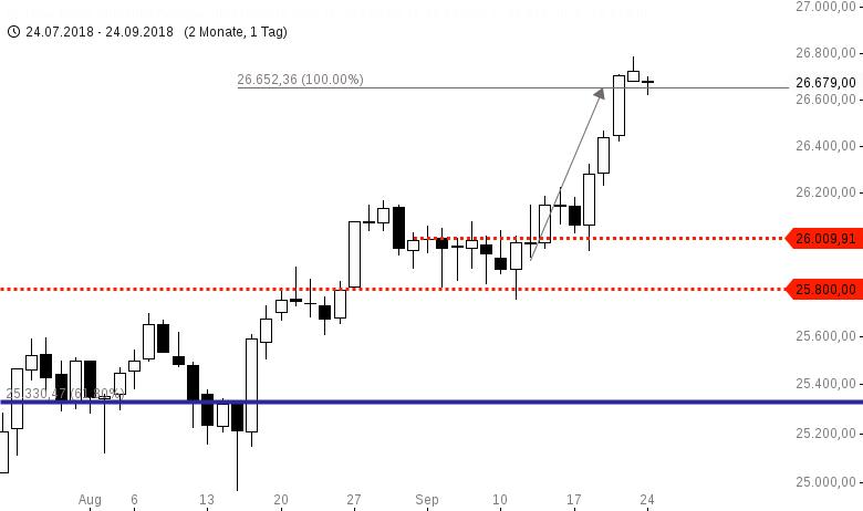 Dow-Jones-fängt-im-Bereich-der-Zielprojektion-an-zu-schaukeln-Chartanalyse-Harald-Weygand-GodmodeTrader.de-1