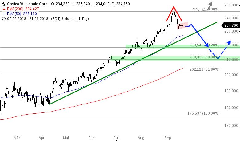 Nasdaq100-Wert-mit-möglicher-Trendumkehr-Chartanalyse-Henry-Philippson-GodmodeTrader.de-1