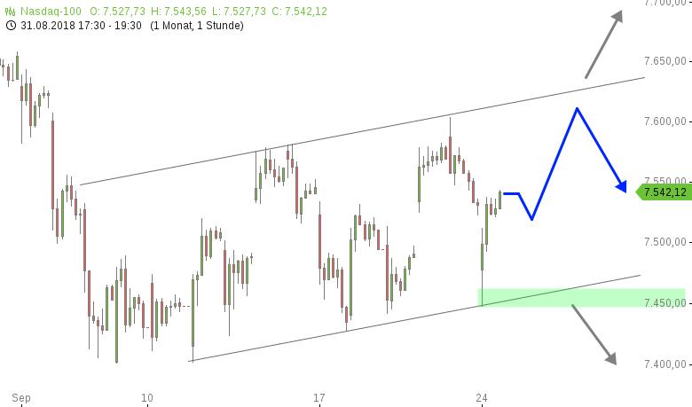 NASDAQ100-intraday-Wilder-Ritt-zum-Wochenstart-Chartanalyse-Henry-Philippson-GodmodeTrader.de-1