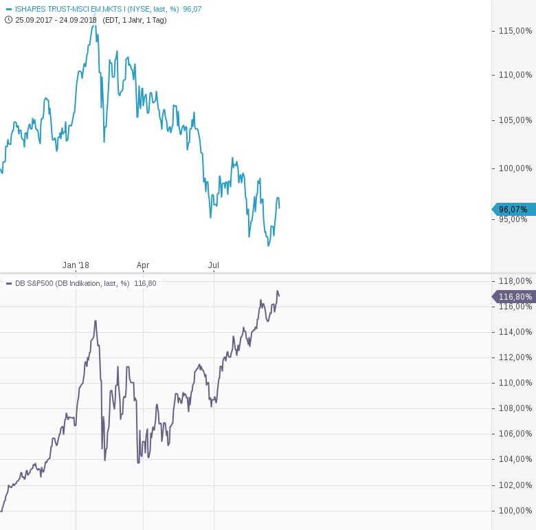 Emerging-Markets-vs-US-Markt-wie-Tag-und-Nacht-Chartanalyse-Harald-Weygand-GodmodeTrader.de-1