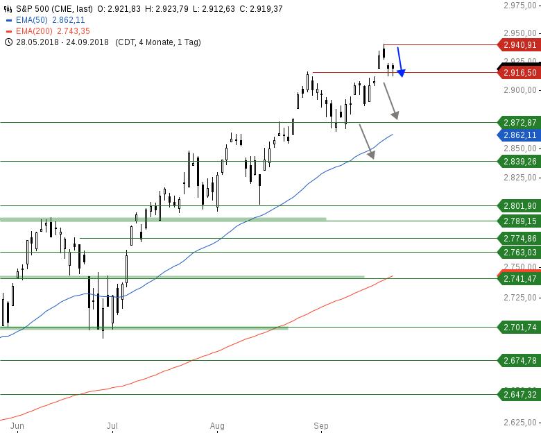 Market-Chartcheck-DAX-kämpft-an-Schlüsselstelle-Chartanalyse-Armin-Hecktor-GodmodeTrader.de-3