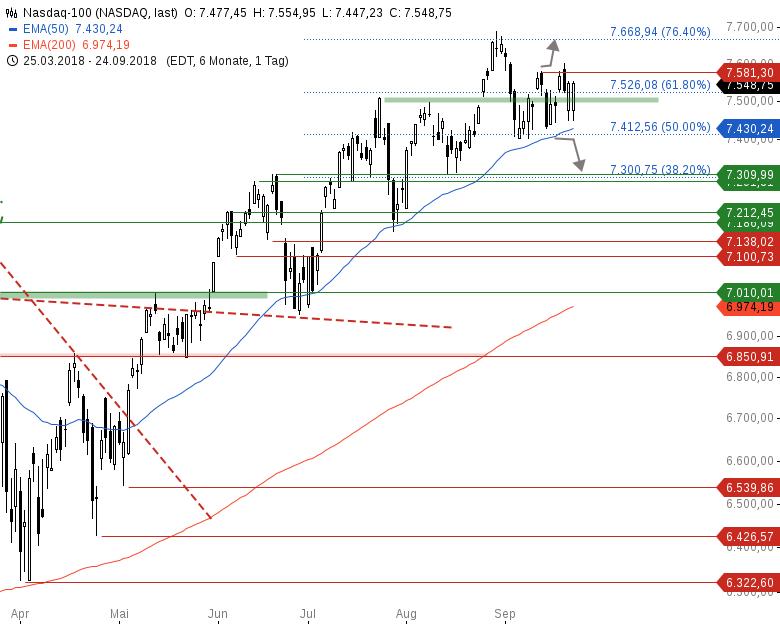 Market-Chartcheck-DAX-kämpft-an-Schlüsselstelle-Chartanalyse-Armin-Hecktor-GodmodeTrader.de-4
