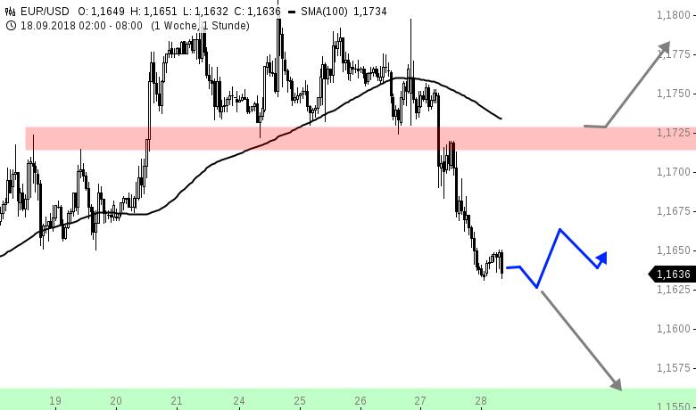 EUR-USD-Tagesausblick-Bärisches-Quartalsende-Chartanalyse-Henry-Philippson-GodmodeTrader.de-1