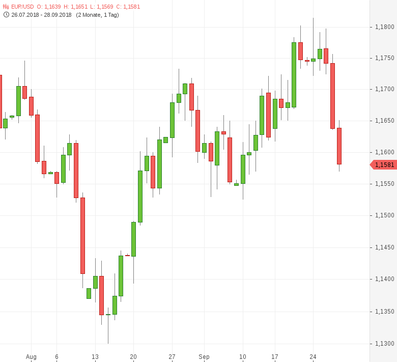EUR-USD-EU-Inflation-steigt-auf-2-1-Prozent-Chartanalyse-Tomke-Hansmann-GodmodeTrader.de-1