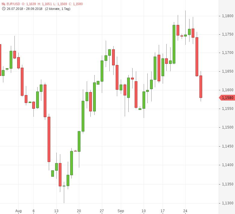 FX-Mittagsbericht-US-Dollar-steigt-auf-Zweiwochenhoch-Tomke-Hansmann-GodmodeTrader.de-1