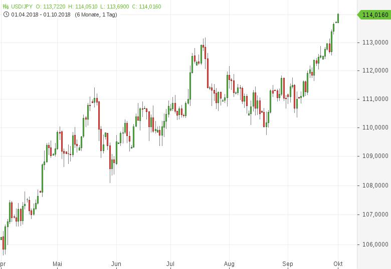 USD-JPY-Tankan-Report-enttäuscht-Chartanalyse-Tomke-Hansmann-GodmodeTrader.de-1