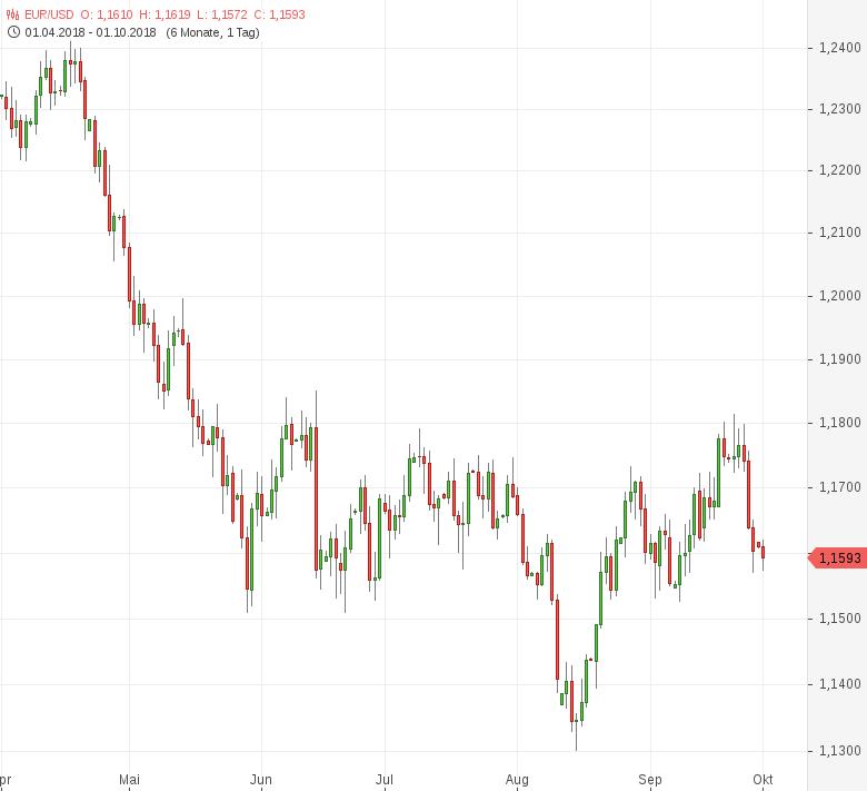 FX-Mittagsbericht-US-Dollar-konsolidiert-jüngste-Gewinne-Tomke-Hansmann-GodmodeTrader.de-1