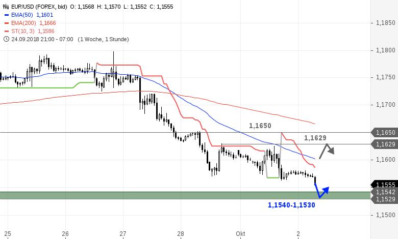 EUR-USD-Tagesausblick-Es-ist-soweit-Chartanalyse-Bastian-Galuschka-GodmodeTrader.de-1