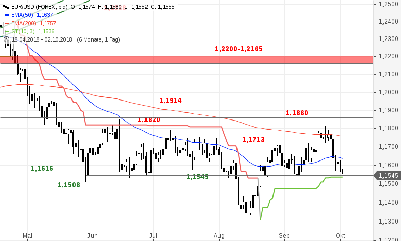 EUR-USD-Tagesausblick-Es-ist-soweit-Chartanalyse-Bastian-Galuschka-GodmodeTrader.de-2