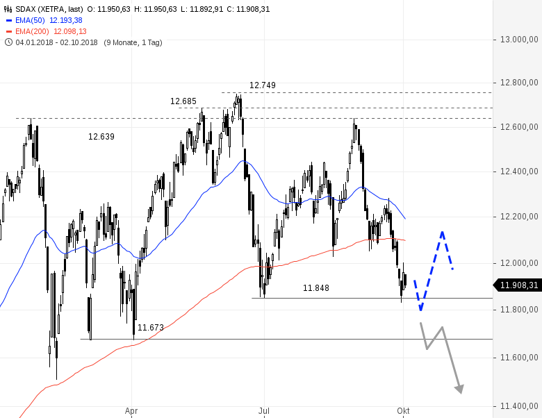 SDAX-auf-zentralem-Support-Chartanalyse-Rene-Berteit-GodmodeTrader.de-1