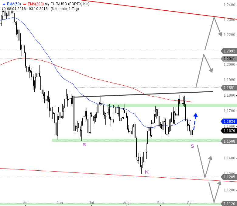 EUR-USD-Kaufniveau-verteidigt-Chartanalyse-André-Rain-GodmodeTrader.de-1