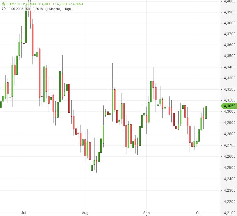 EUR-PLN-Polnische-Notenbank-lässt-Leitzins-unverändert-Chartanalyse-Tomke-Hansmann-GodmodeTrader.de-1