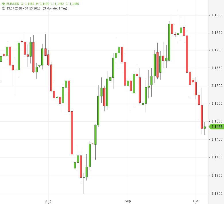 EUR-USD-Frisches-Sechswochentief-Chartanalyse-Tomke-Hansmann-GodmodeTrader.de-1