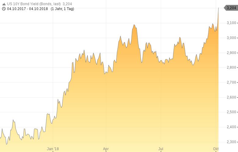 US-Aktienmarkt-Droht-jetzt-die-Zinskatastrophe-Kommentar-Oliver-Baron-GodmodeTrader.de-1