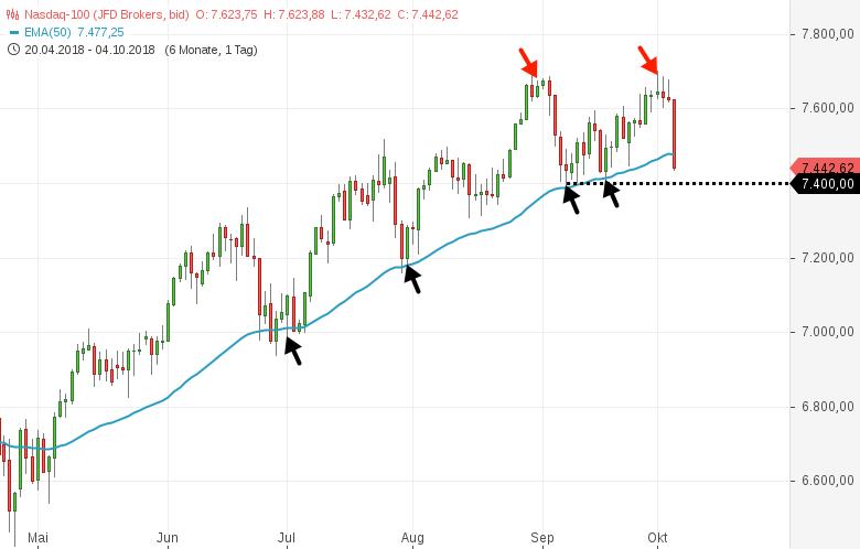 NASDAQ100-Was-habe-ich-verpaßt-Das-ist-ein-echter-Sell-Off-Chartanalyse-Harald-Weygand-GodmodeTrader.de-1