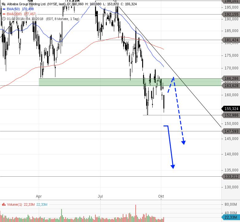 ALIBABA-Zündet-die-nächste-Verkaufswelle-Chartanalyse-Philipp-Berger-GodmodeTrader.de-1