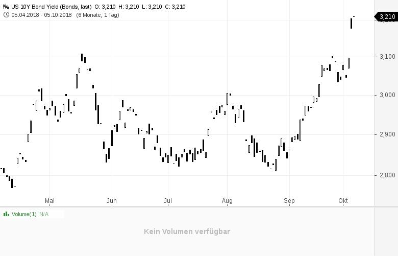 Diese-Art-von-Zinswende-brauchen-wir-aber-die-Notenbanken-trauen-sich-nicht-Kommentar-Clemens-Schmale-GodmodeTrader.de-1