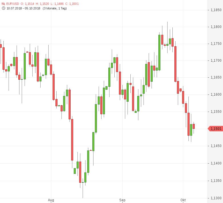 FX-Mittagsbericht-US-Dollar-vor-US-Arbeitsmarktbericht-gefragt-Tomke-Hansmann-GodmodeTrader.de-1