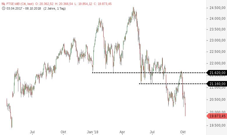 Italienischer-Aktien-und-Anleihemarkt-brechen-weiter-ein-Chartanalyse-Harald-Weygand-GodmodeTrader.de-1