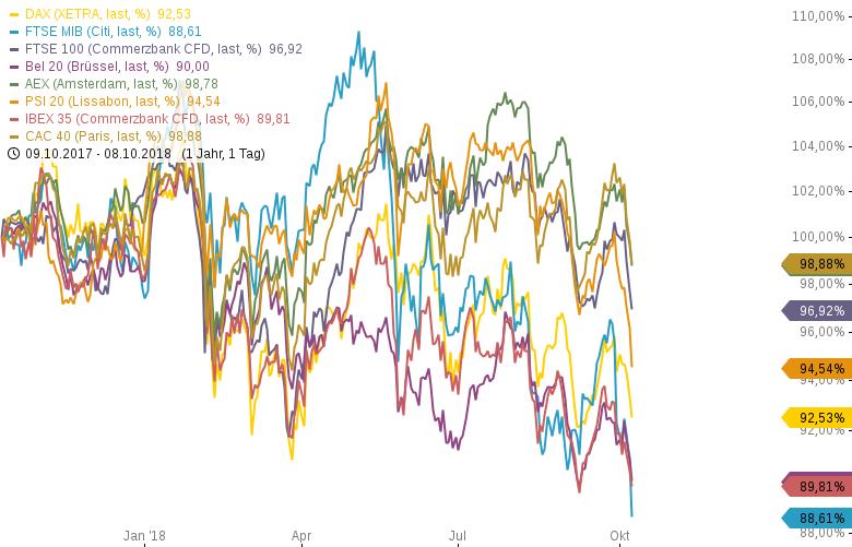 Italienischer-Aktien-und-Anleihemarkt-brechen-weiter-ein-Chartanalyse-Harald-Weygand-GodmodeTrader.de-2