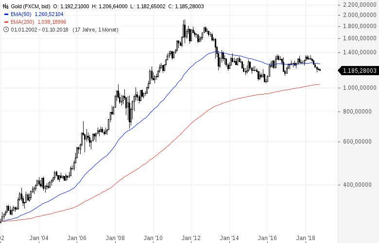 GOLD-ist-das-jetzt-der-Ausverkauf-der-Krisenwährung-Kommentar-Clemens-Schmale-GodmodeTrader.de-1