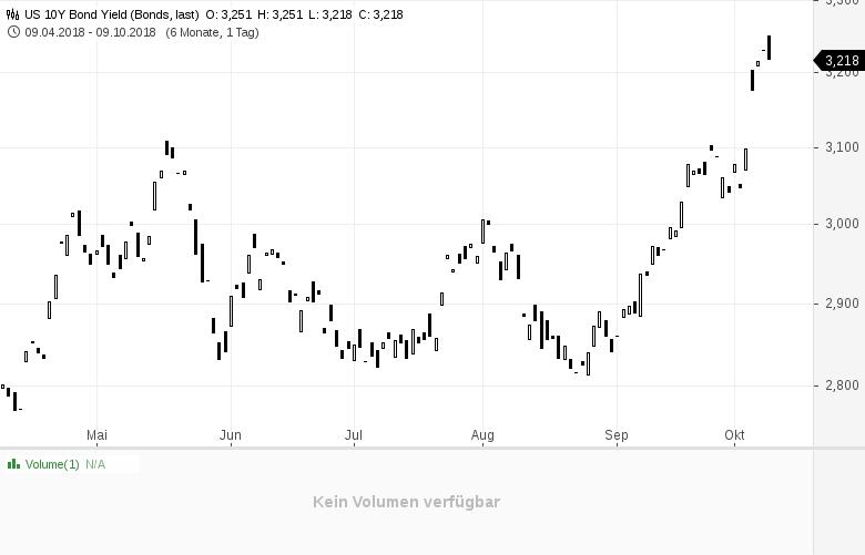 Schwacher-Aktienmarkt-Liegt-es-wirklich-an-den-Zinsen-Kommentar-Clemens-Schmale-GodmodeTrader.de-1