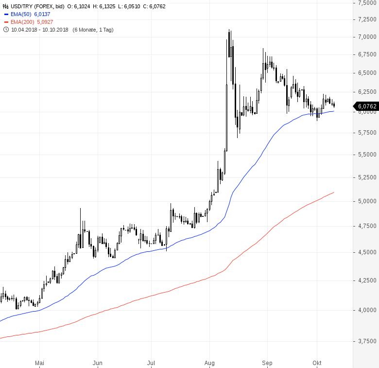 Währungspaare-im-Check-Dollar-bleibt-megastark-Kommentar-Oliver-Baron-GodmodeTrader.de-2