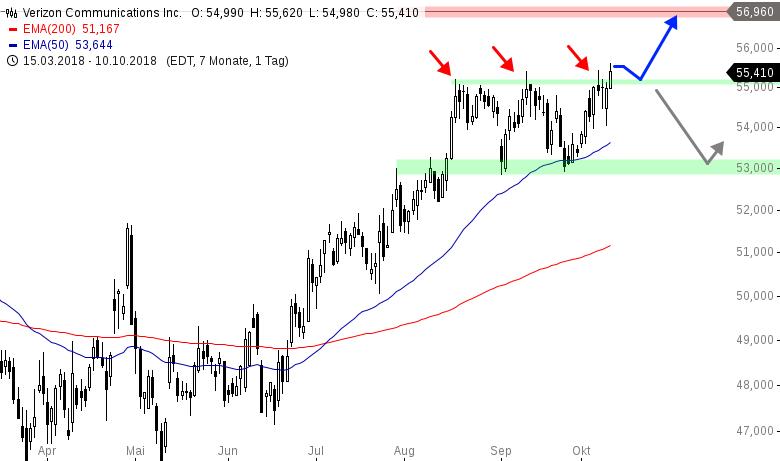 Dow-Jones-Wert-bricht-gen-Norden-aus-Chartanalyse-Henry-Philippson-GodmodeTrader.de-1
