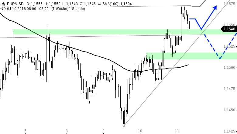 EUR-USD-Tagesausblick-Nächtliche-Rally-auf-1-1560-USD-Chartanalyse-Henry-Philippson-GodmodeTrader.de-1