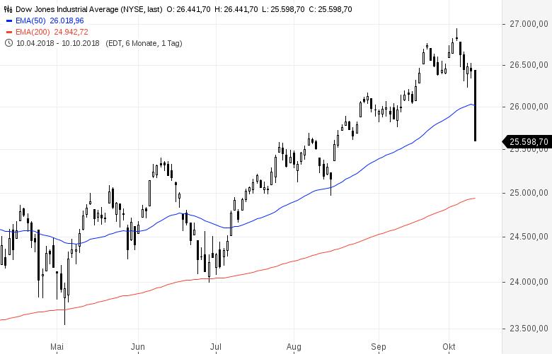 Dramatische-Kursverluste-Trump-gibt-US-Notenbank-die-Schuld-Kommentar-Oliver-Baron-GodmodeTrader.de-1