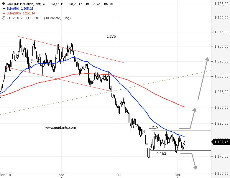 GOLD-Minicrash-bei-Aktien-lässt-Goldpreis-kalt-Chartanalyse-Rene-Berteit-GodmodeTrader.de-3
