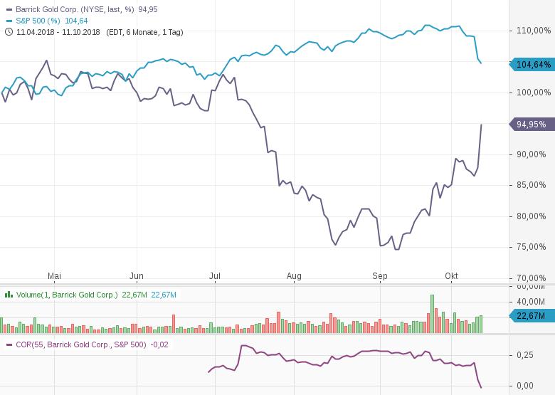 BARRICK-GOLD-Profitiert-von-aktuellen-Marktturbulenzen-7-8-Chartanalyse-Philipp-Berger-GodmodeTrader.de-1
