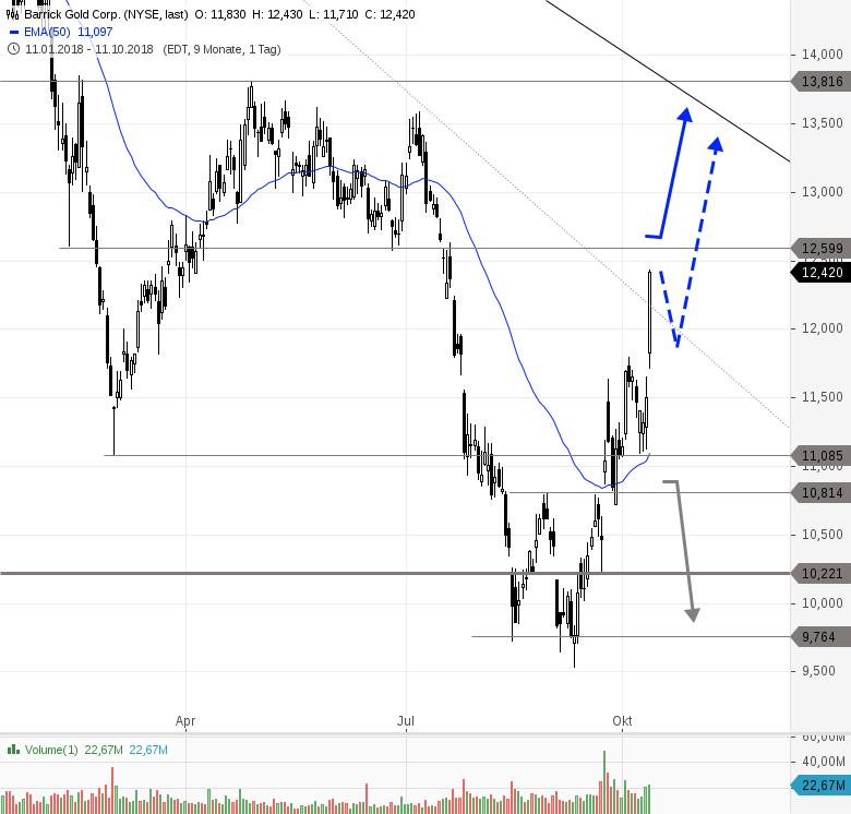 BARRICK-GOLD-Profitiert-von-aktuellen-Marktturbulenzen-7-8-Chartanalyse-Philipp-Berger-GodmodeTrader.de-2