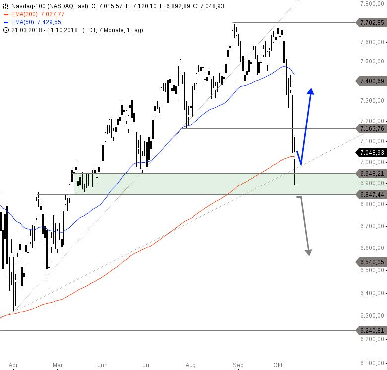 NASDAQ-100-Gelingt-bereits-das-Reversal-Chartanalyse-Philipp-Berger-GodmodeTrader.de-2