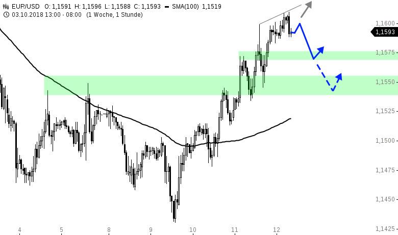 EUR-USD-Tagesausblick-Wann-geht-den-Bullen-die-Luft-aus-Chartanalyse-Henry-Philippson-GodmodeTrader.de-1