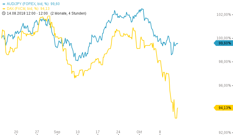 Das-FX-Paar-der-Woche-Risk-Off-am-Devisenmarkt-Chartanalyse-Henry-Philippson-GodmodeTrader.de-1